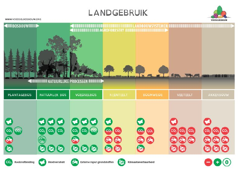 Landgebruikschema van stichting Voedselbosbouw Nederland